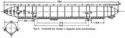 Plan of the Zeppelin LZ 1